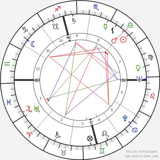 Bob Kelly день рождения гороскоп, Bob Kelly Натальная карта онлайн