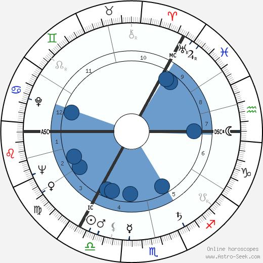 Bruce Millan wikipedia, horoscope, astrology, instagram