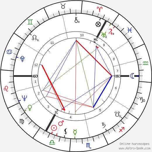 Bruce Millan tema natale, oroscopo, Bruce Millan oroscopi gratuiti, astrologia