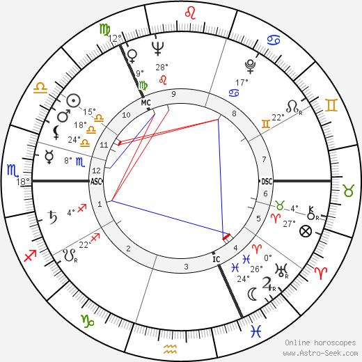 David McDonald birth chart, biography, wikipedia 2018, 2019
