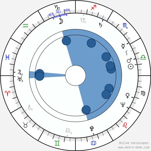 Dobroslaw Mater wikipedia, horoscope, astrology, instagram