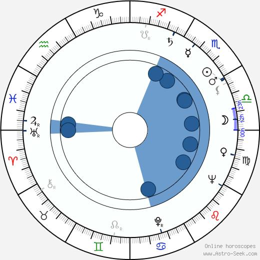 Esko Hukkanen wikipedia, horoscope, astrology, instagram