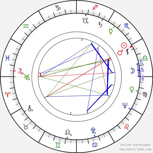 Esko Hukkanen birth chart, Esko Hukkanen astro natal horoscope, astrology