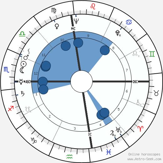 Bud Held wikipedia, horoscope, astrology, instagram