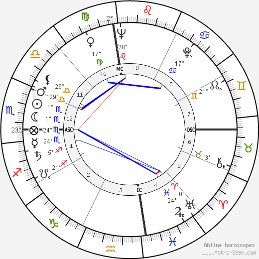 Bud Held birth chart, biography, wikipedia 2019, 2020