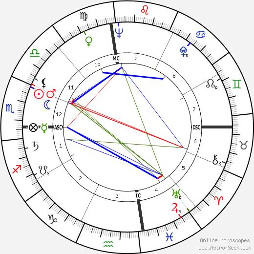 Bud Held birth chart, Bud Held astro natal horoscope, astrology