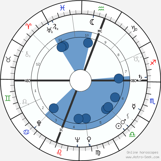 Gene Johns wikipedia, horoscope, astrology, instagram