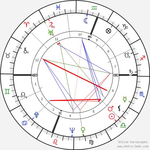 Gene Johns tema natale, oroscopo, Gene Johns oroscopi gratuiti, astrologia