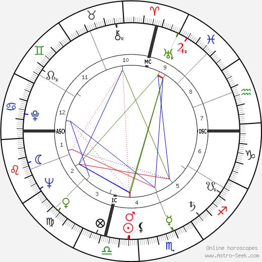 Джордж Кэмпбелл Скотт George C. Scott день рождения гороскоп, George C. Scott Натальная карта онлайн
