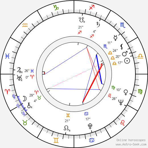 George W. Mead birth chart, biography, wikipedia 2020, 2021