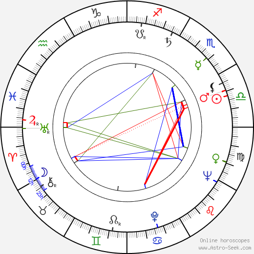 George W. Mead birth chart, George W. Mead astro natal horoscope, astrology