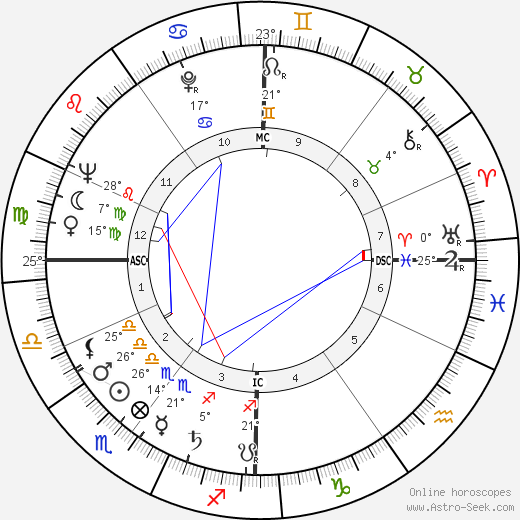 Georges Vallerey birth chart, biography, wikipedia 2019, 2020