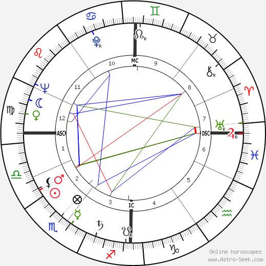Georges Vallerey astro natal birth chart, Georges Vallerey horoscope, astrology