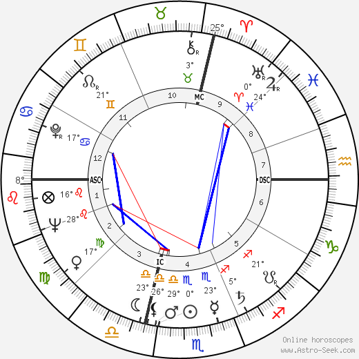 Gilbert Bécaud birth chart, biography, wikipedia 2019, 2020