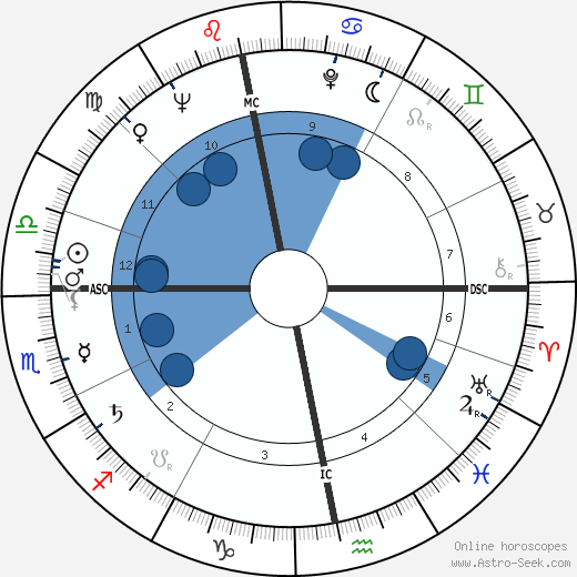 Günter Grass wikipedia, horoscope, astrology, instagram