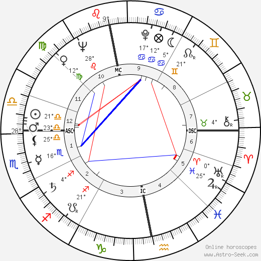 Günter Grass birth chart, biography, wikipedia 2019, 2020