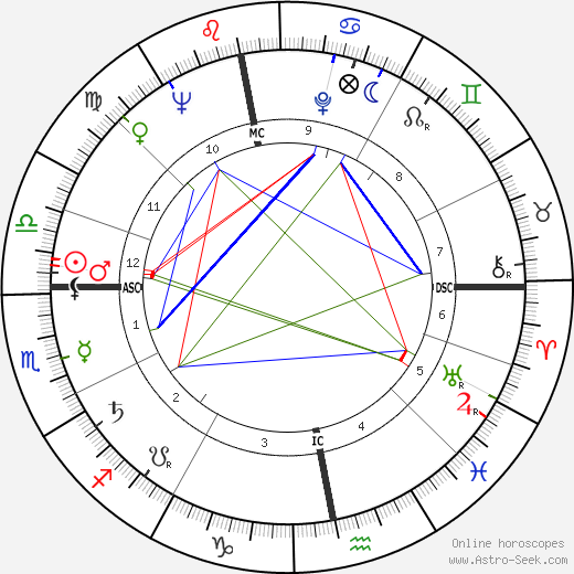 Günter Grass birth chart, Günter Grass astro natal horoscope, astrology
