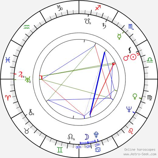 György Révész astro natal birth chart, György Révész horoscope, astrology