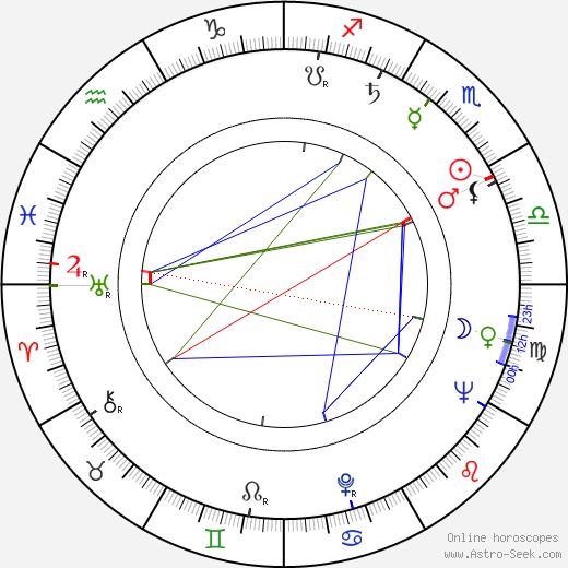 Howard Zieff birth chart, Howard Zieff astro natal horoscope, astrology