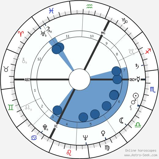 Jacques Louni wikipedia, horoscope, astrology, instagram