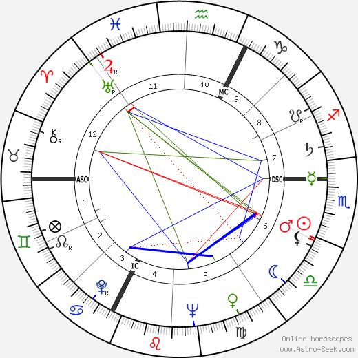 Jacques Louni tema natale, oroscopo, Jacques Louni oroscopi gratuiti, astrologia