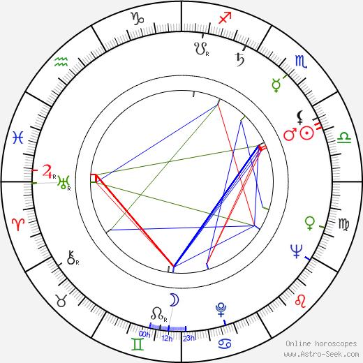 James Potter tema natale, oroscopo, James Potter oroscopi gratuiti, astrologia
