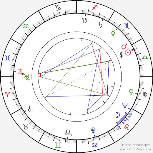Jane Arden astro natal birth chart, Jane Arden horoscope, astrology