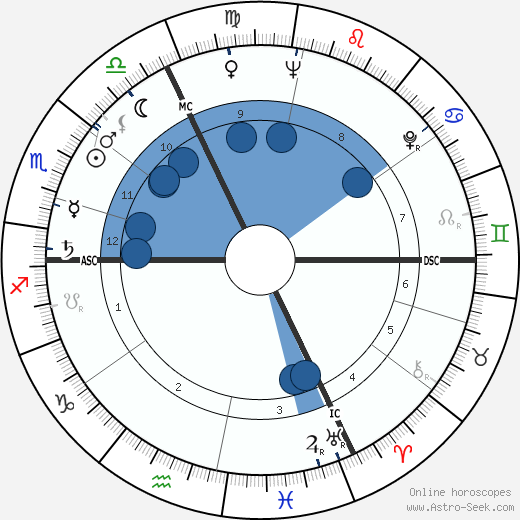 Jean-Claude Pascal wikipedia, horoscope, astrology, instagram