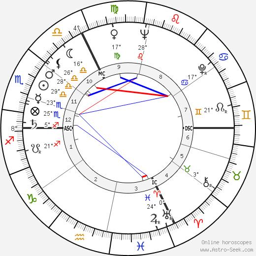 Jean-Claude Pascal birth chart, biography, wikipedia 2018, 2019