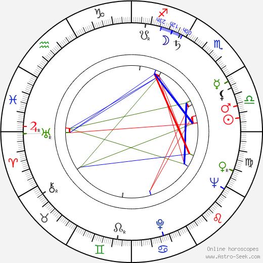 Jean Penzer день рождения гороскоп, Jean Penzer Натальная карта онлайн
