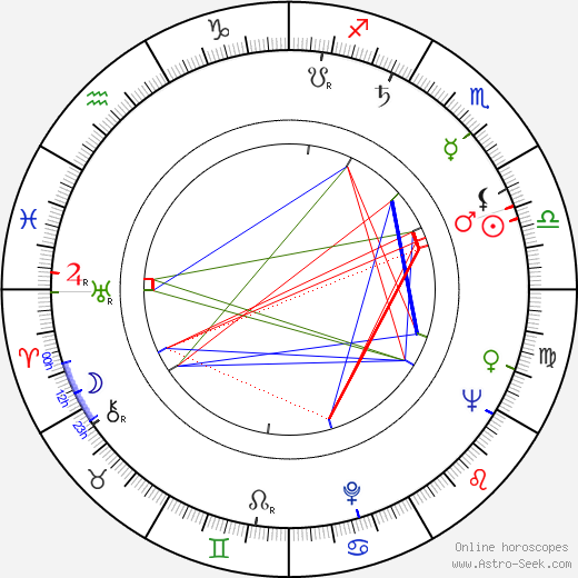 Jolana Hollá день рождения гороскоп, Jolana Hollá Натальная карта онлайн