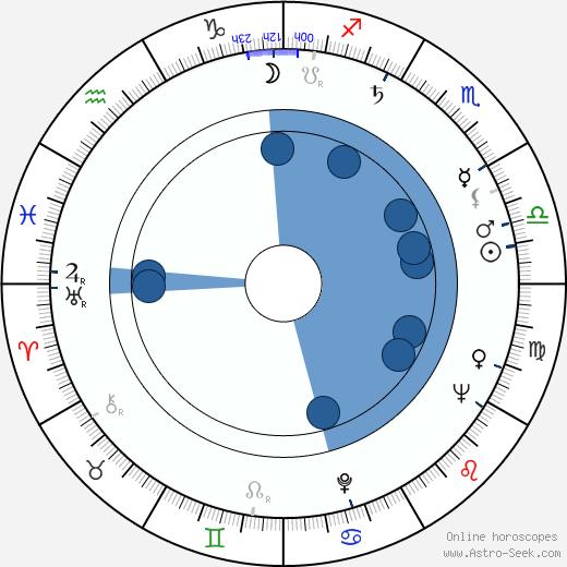 Kalevi Korpi wikipedia, horoscope, astrology, instagram