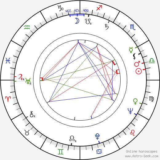 Kalevi Korpi birth chart, Kalevi Korpi astro natal horoscope, astrology