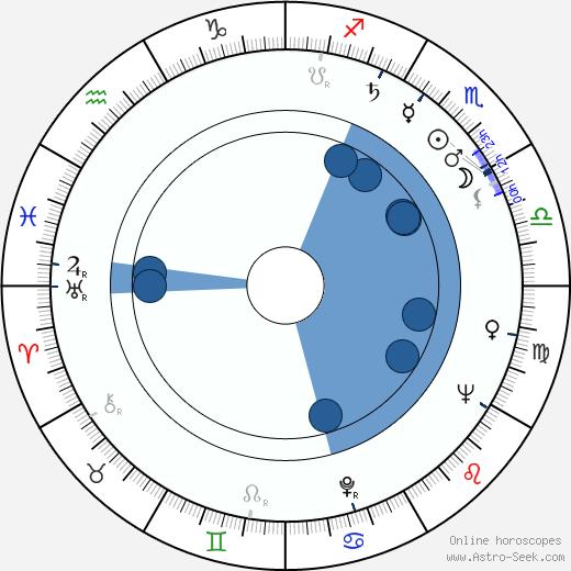 Lauretta Masiero wikipedia, horoscope, astrology, instagram