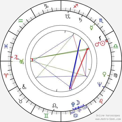 Liisa Vuoristo birth chart, Liisa Vuoristo astro natal horoscope, astrology