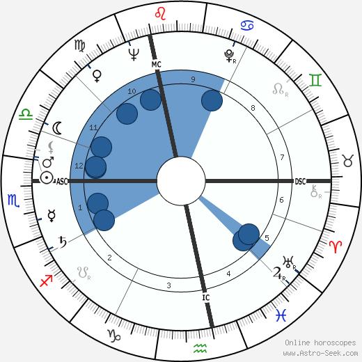 Lise Topart wikipedia, horoscope, astrology, instagram