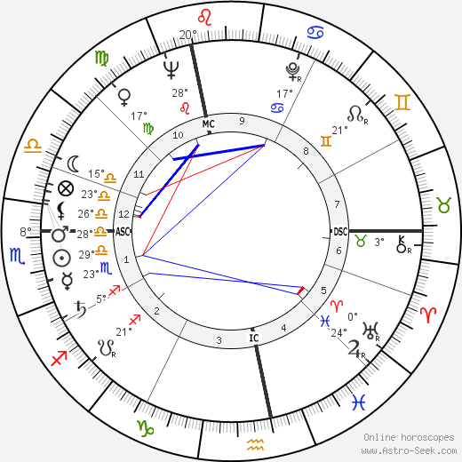 Lise Topart birth chart, biography, wikipedia 2019, 2020