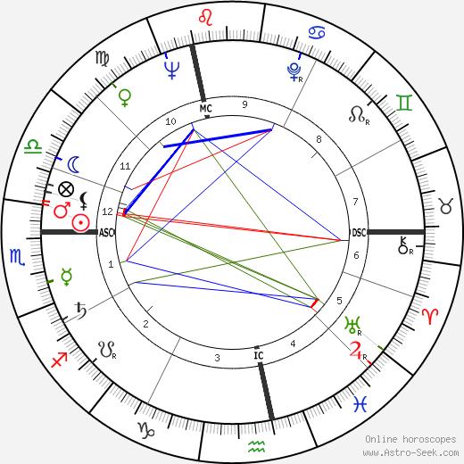 Lise Topart birth chart, Lise Topart astro natal horoscope, astrology