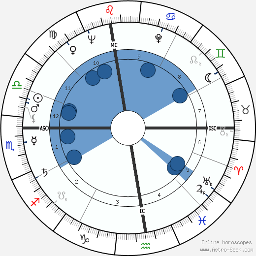 Marcel Auclair wikipedia, horoscope, astrology, instagram