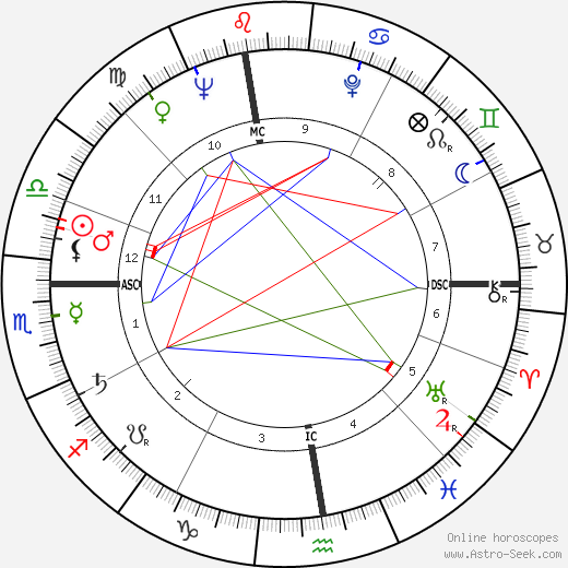 Marcel Auclair astro natal birth chart, Marcel Auclair horoscope, astrology