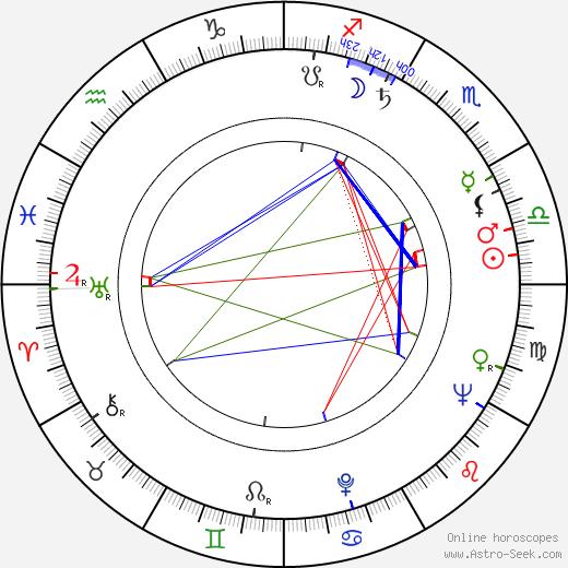 Nina Jiránková день рождения гороскоп, Nina Jiránková Натальная карта онлайн