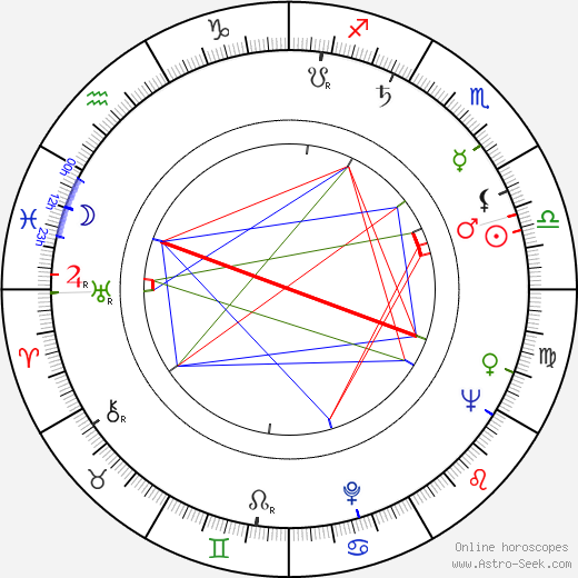 Otakar Janda astro natal birth chart, Otakar Janda horoscope, astrology