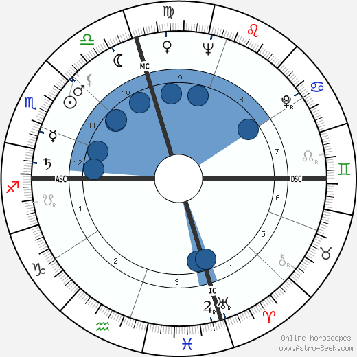 Philip Lamantia wikipedia, horoscope, astrology, instagram