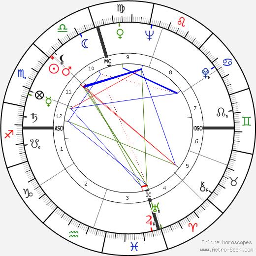Philip Lamantia tema natale, oroscopo, Philip Lamantia oroscopi gratuiti, astrologia