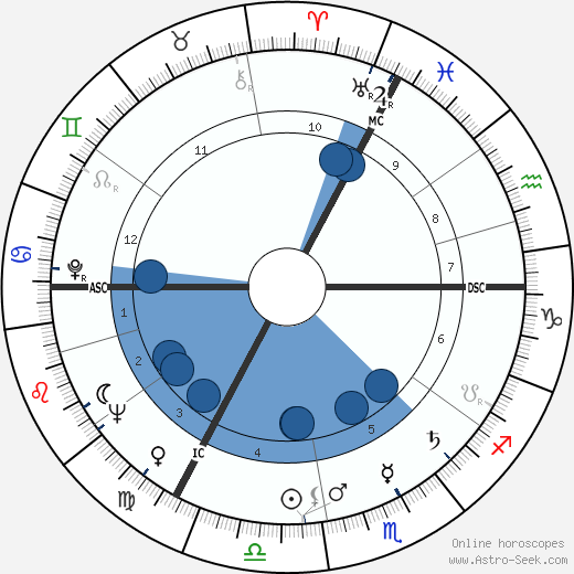 Pierre Alechinsky wikipedia, horoscope, astrology, instagram