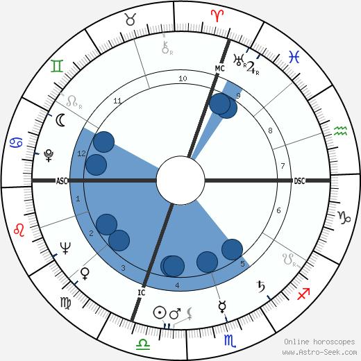 Pierre Cizos-Natou wikipedia, horoscope, astrology, instagram