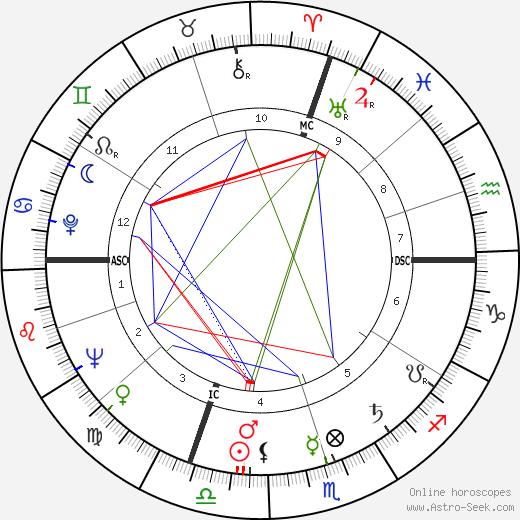 Pierre Cizos-Natou день рождения гороскоп, Pierre Cizos-Natou Натальная карта онлайн