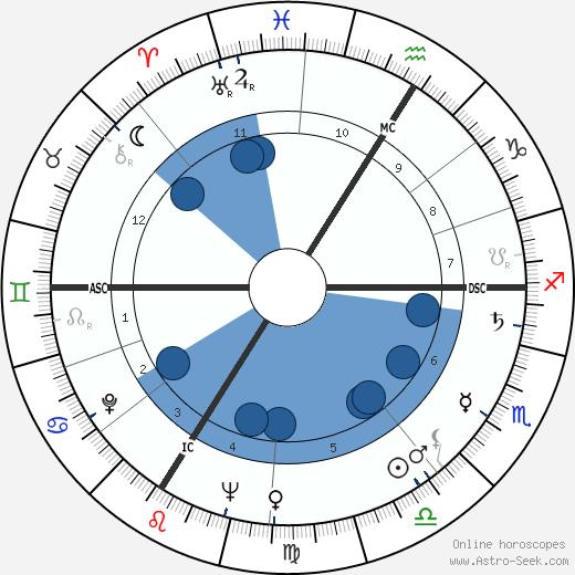 Pierre Doukan wikipedia, horoscope, astrology, instagram