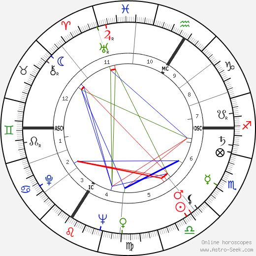 Pierre Doukan день рождения гороскоп, Pierre Doukan Натальная карта онлайн