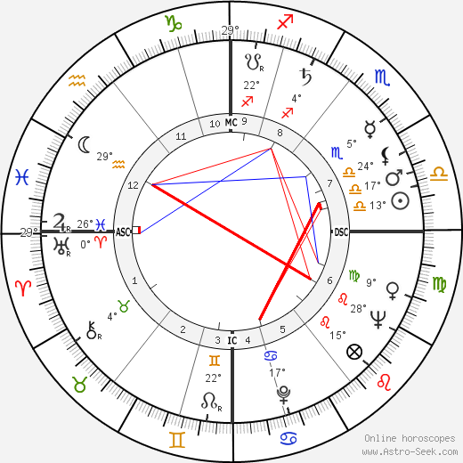 R. D. Laing birth chart, biography, wikipedia 2019, 2020